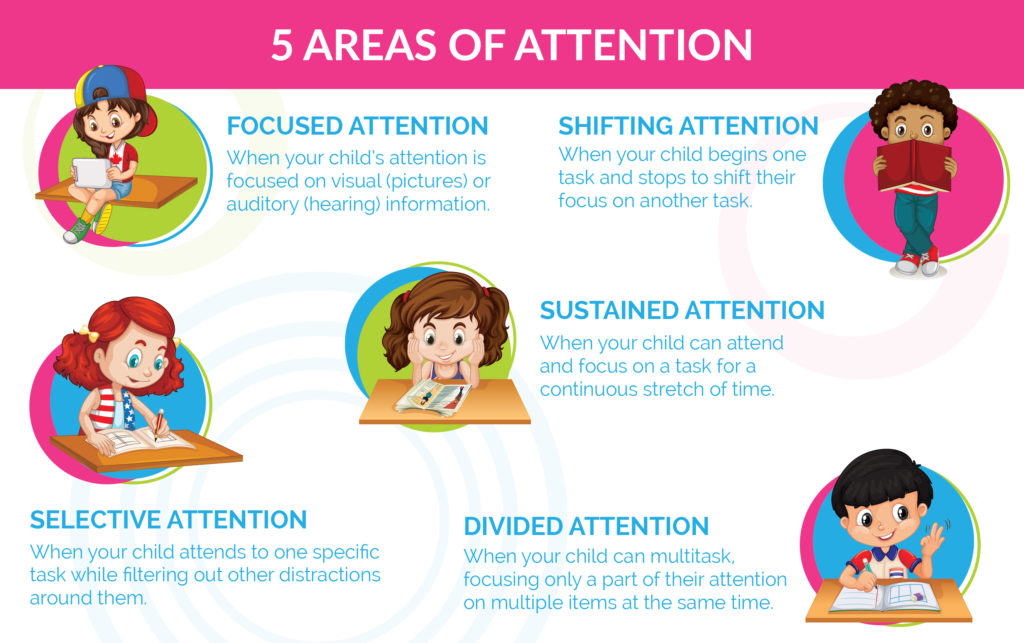 areas of attention