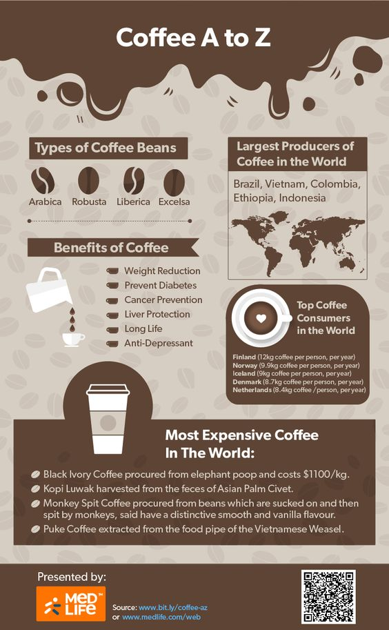 Coffee nutrition and heath benefits