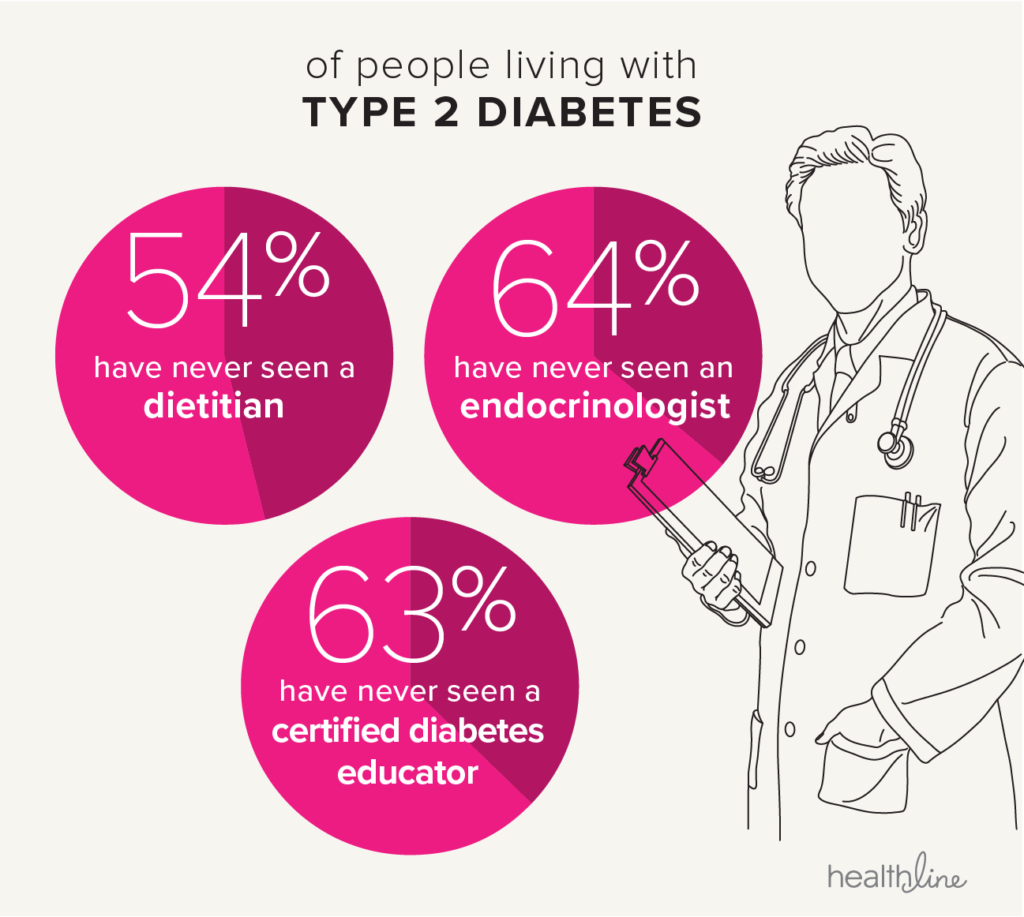 people with type 2 diabetes stats